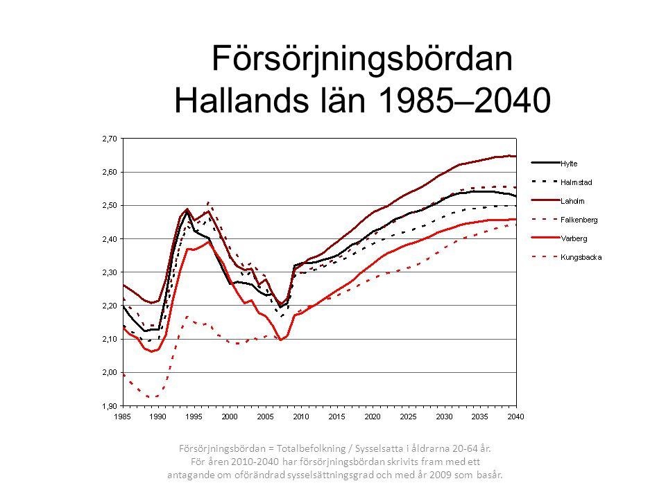 Försörjningsbördan Hallands län 1985–2040