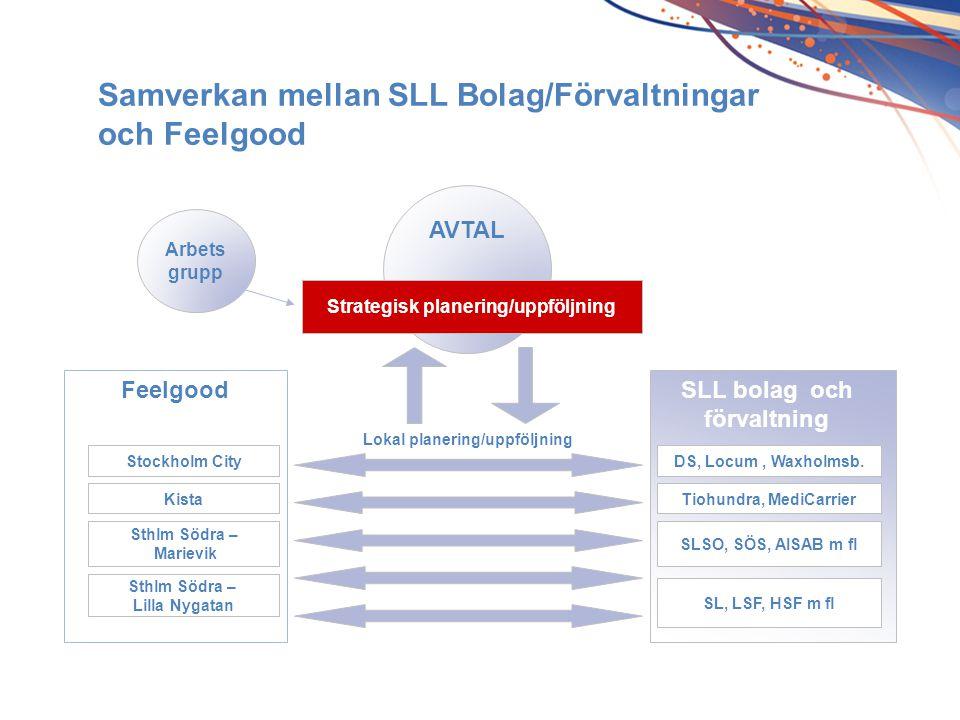 Samverkan mellan SLL Bolag/Förvaltningar och Feelgood