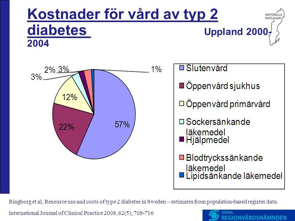 Kostnader för vård av typ 2 diabetes Uppland 2000-2004
