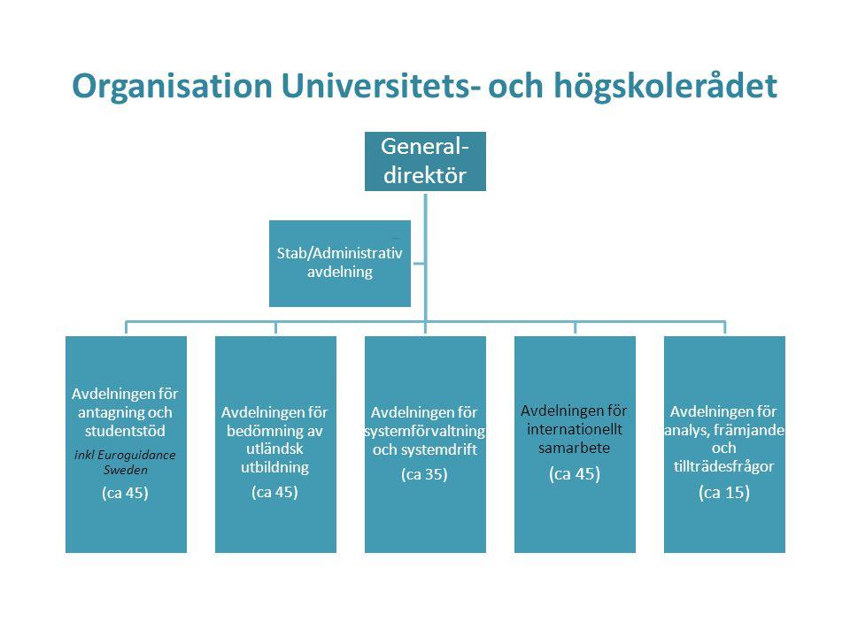 Organisation Universitets- och högskolerådet
