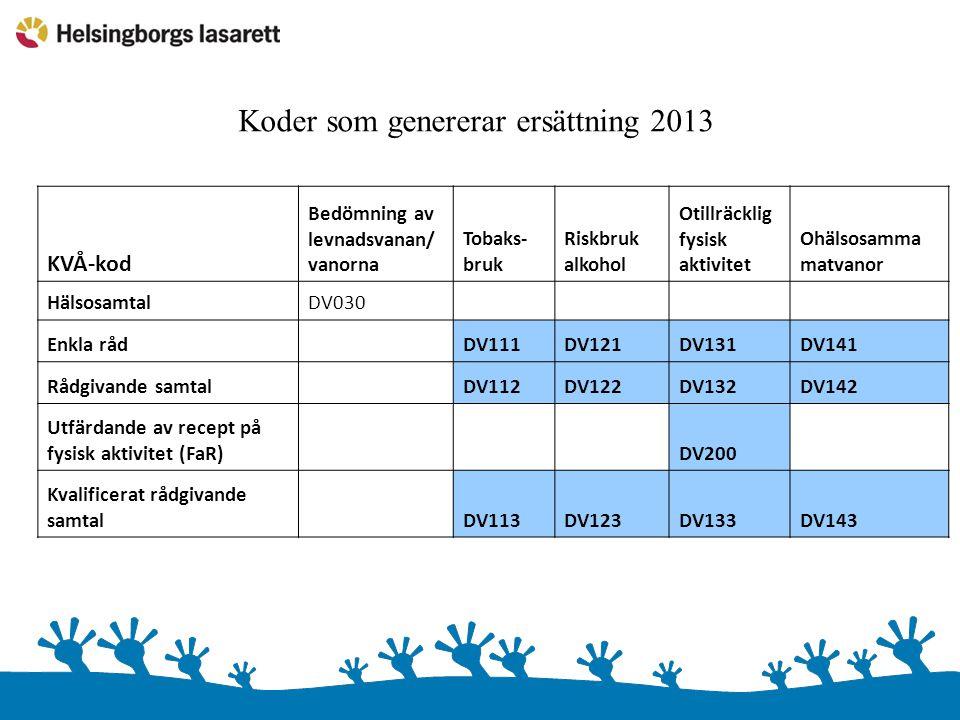 Koder som genererar ersättning 2013