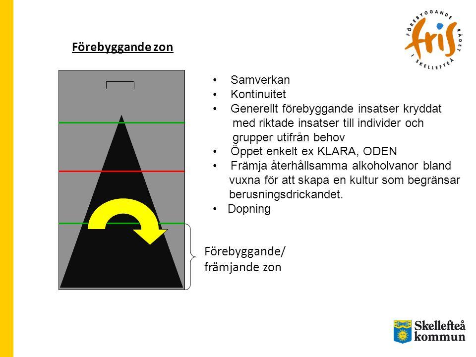 Förebyggande zon Förebyggande/ främjande zon Samverkan Kontinuitet