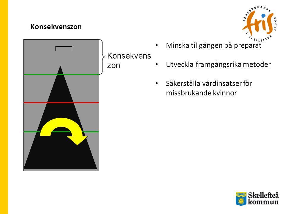 Minska tillgången på preparat Utveckla framgångsrika metoder
