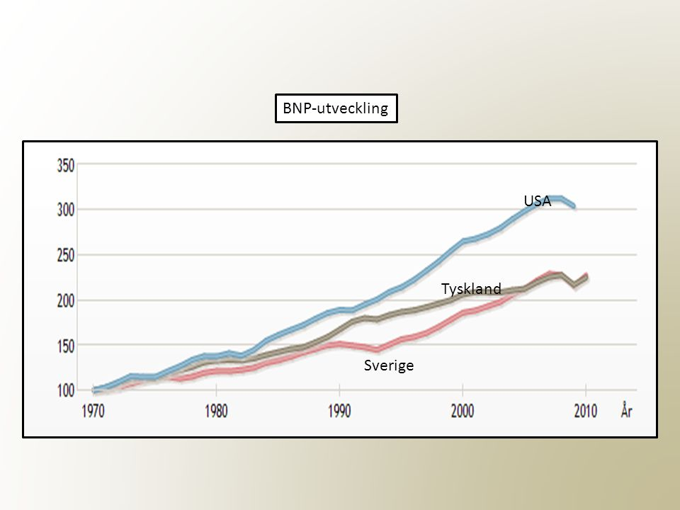 BNP-utveckling USA Tyskland Sverige