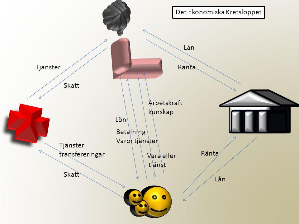 Det Ekonomiska Kretsloppet