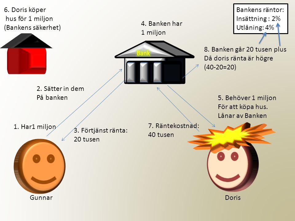 6. Doris köper hus för 1 miljon. (Bankens säkerhet) Bankens räntor: Insättning : 2% Utlåning: 4%