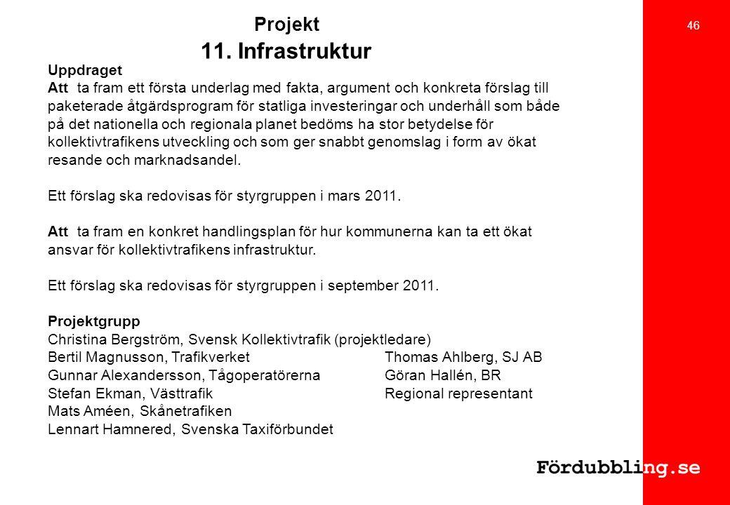 Projekt 11. Infrastruktur