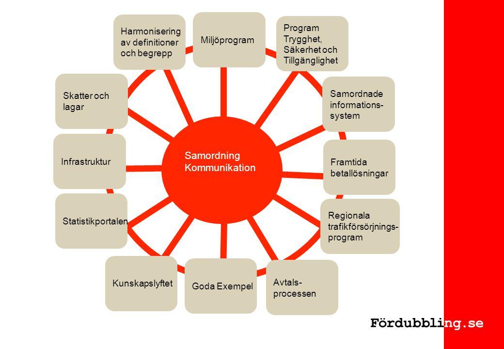 Samordning Kommunikation Harmonisering av definitioner och begrepp