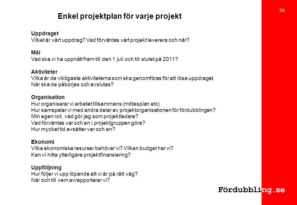 Enkel projektplan för varje projekt