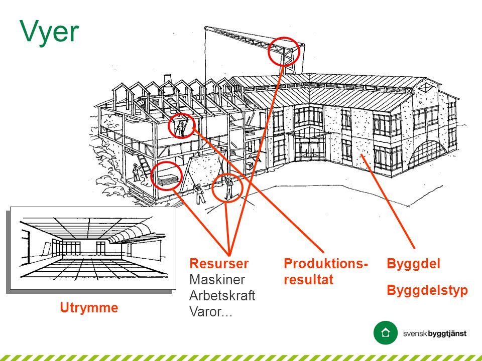 Vyer Resurser Maskiner Arbetskraft Varor... Produktions-resultat