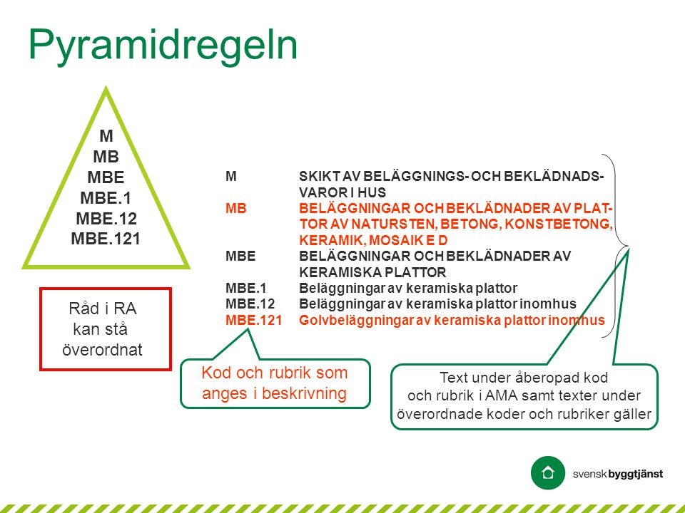 Pyramidregeln M MB MBE MBE.1 MBE.12 MBE.121 Råd i RA kan stå