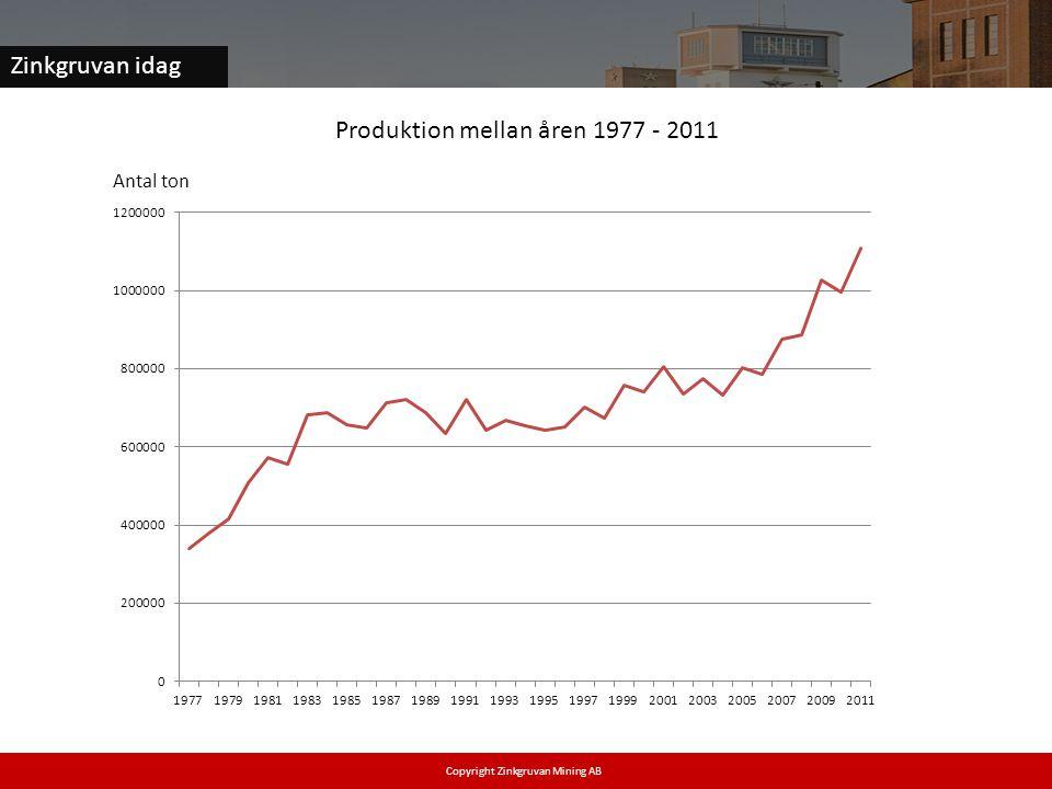 Produktion mellan åren 1977 - 2011