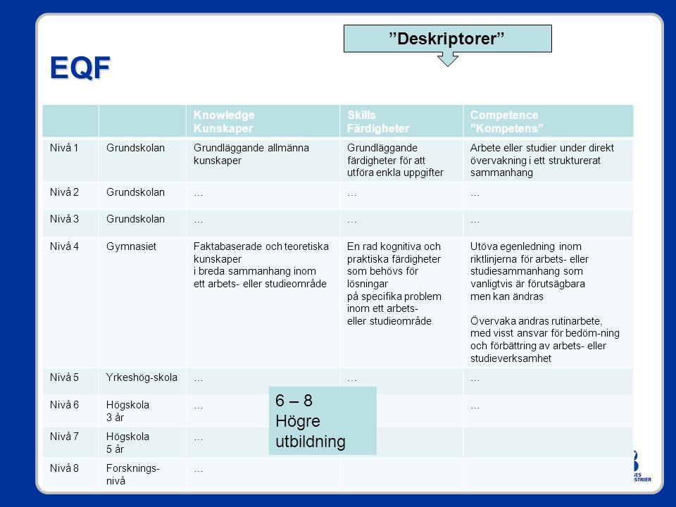 EQF Deskriptorer 6 – 8 Högre utbildning Knowledge Kunskaper Skills