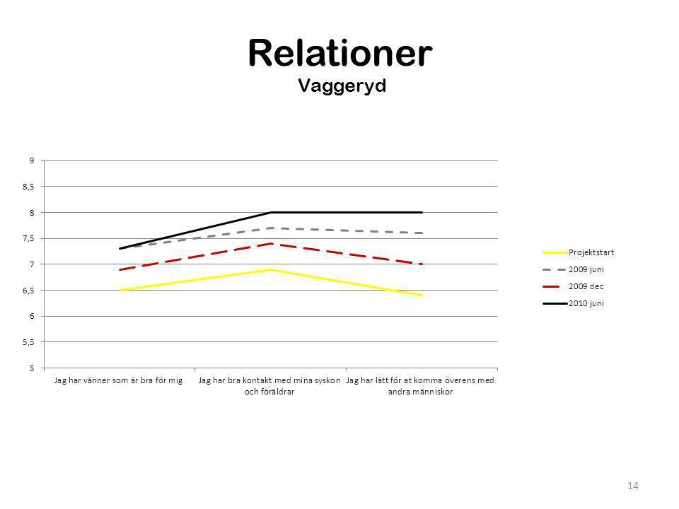Relationer Vaggeryd