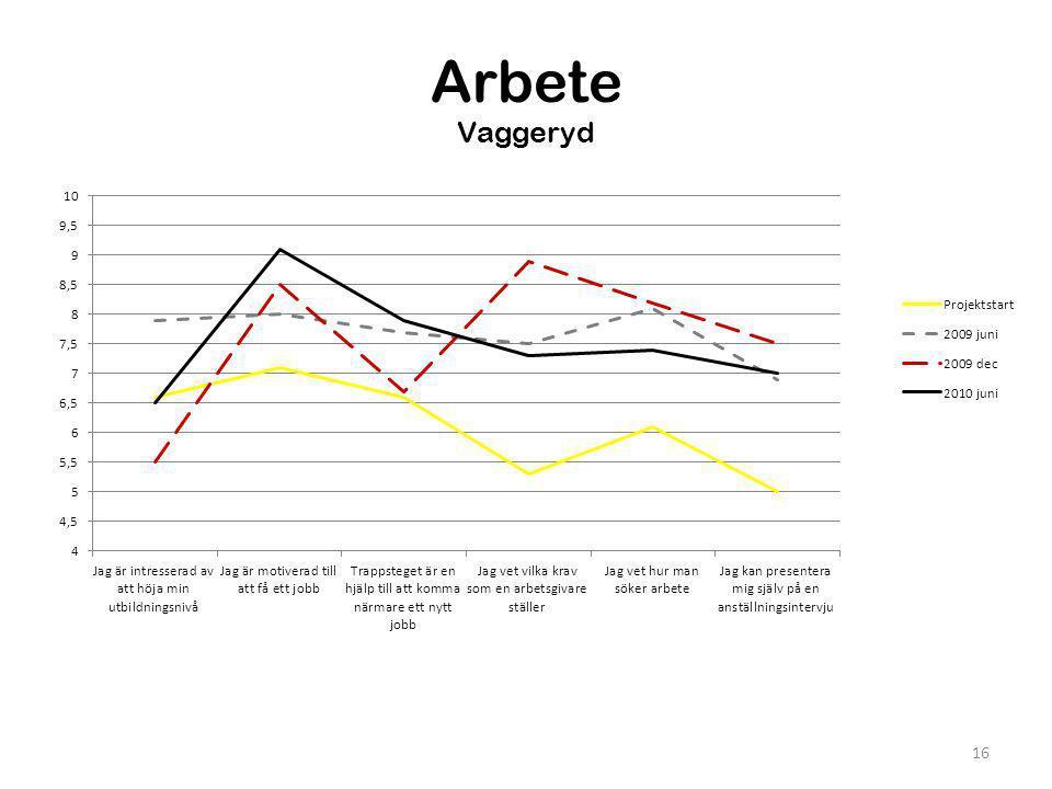 Arbete Vaggeryd
