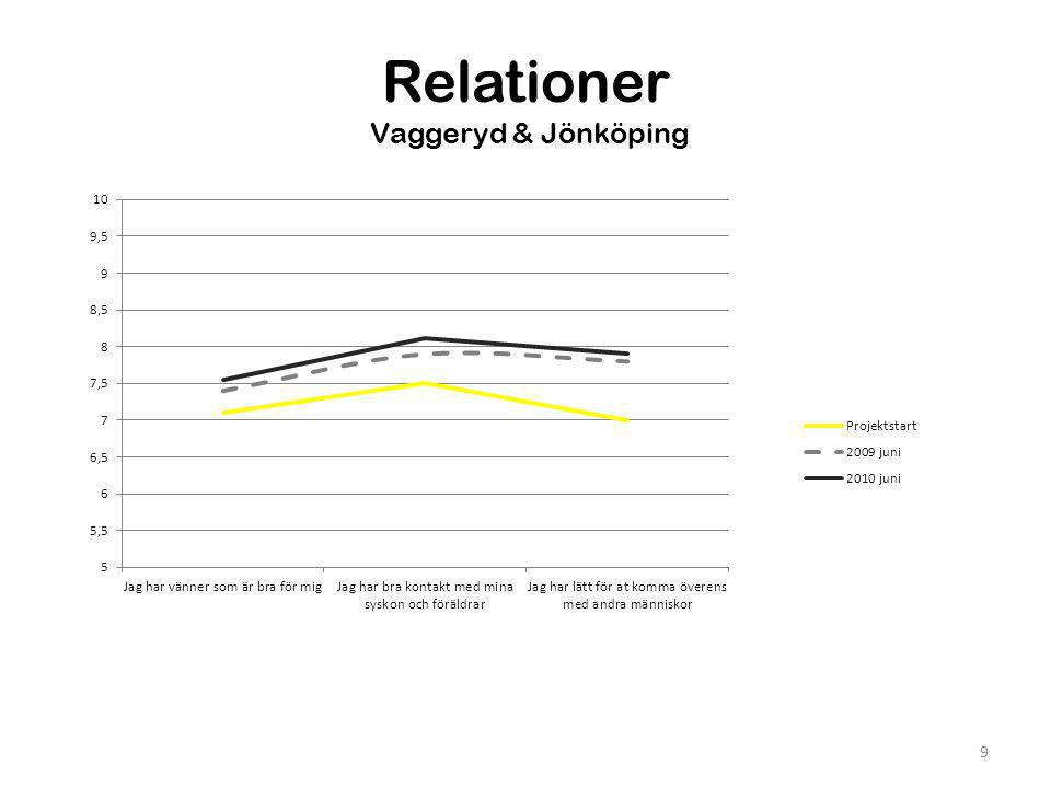 Relationer Vaggeryd & Jönköping
