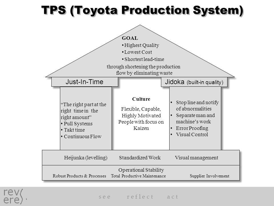 an overview of the toyota production system principles This ul white paper provides an overview applying lean principles to improve the world's thought leaders on the toyota production system lean principles.