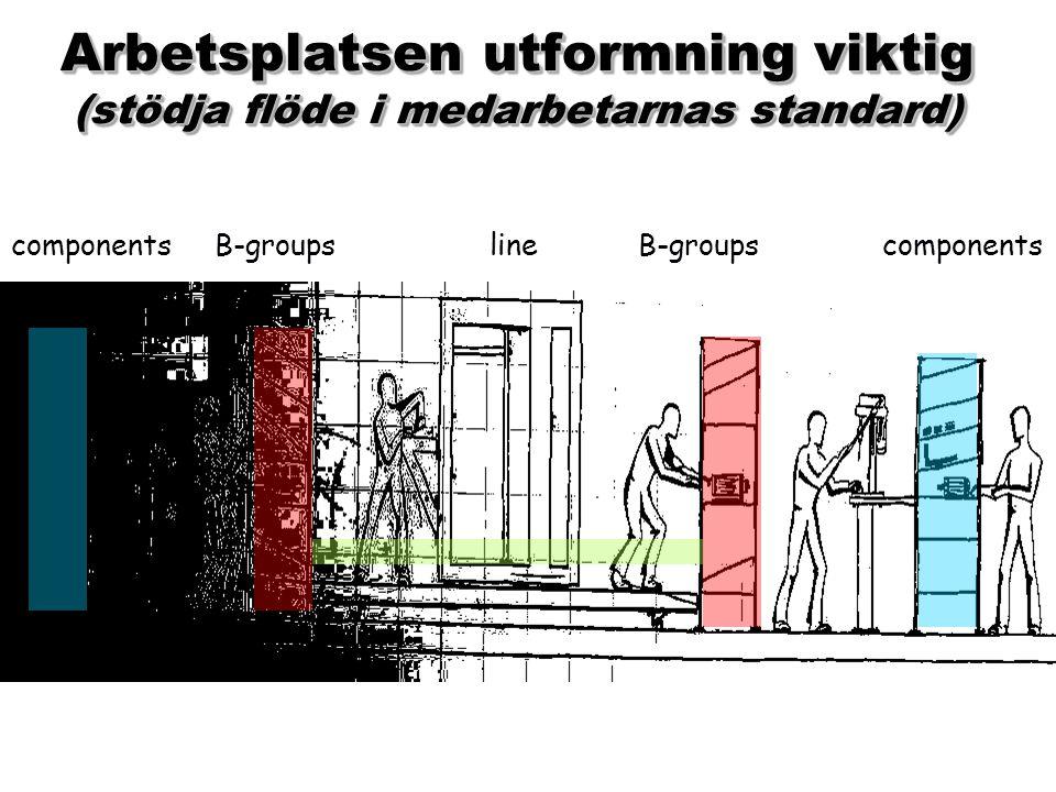 Arbetsplatsen utformning viktig (stödja flöde i medarbetarnas standard)