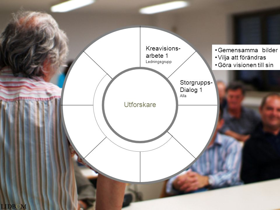 Utforskare Kreavisions- Gemensamma bilder arbete 1 Vilja att förändras