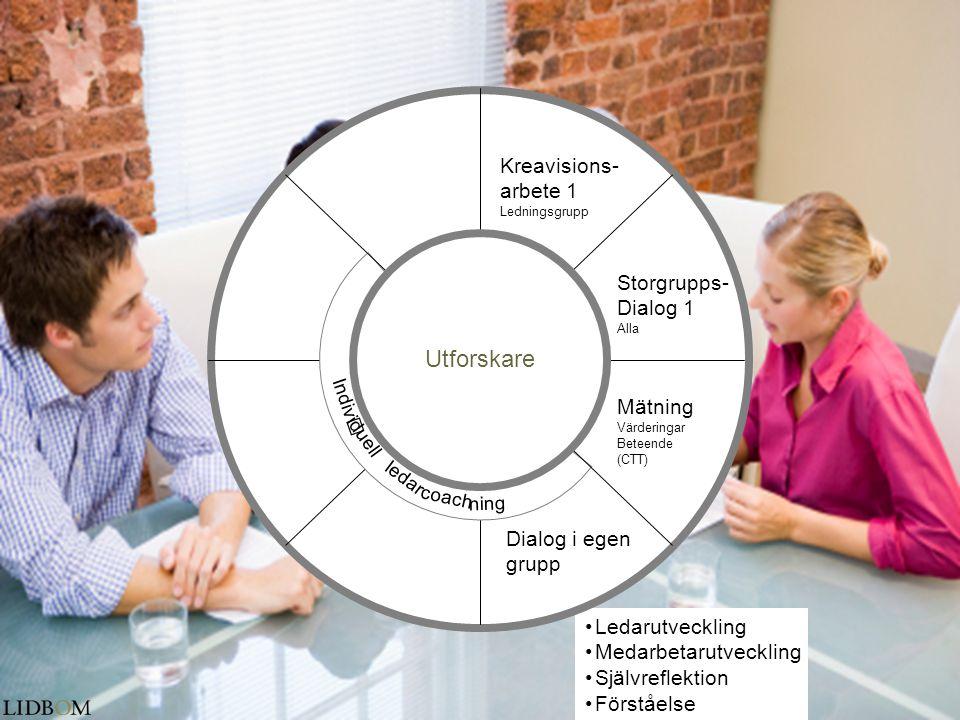 Utforskare Kreavisions- arbete 1 Storgrupps- Dialog 1 Mätning