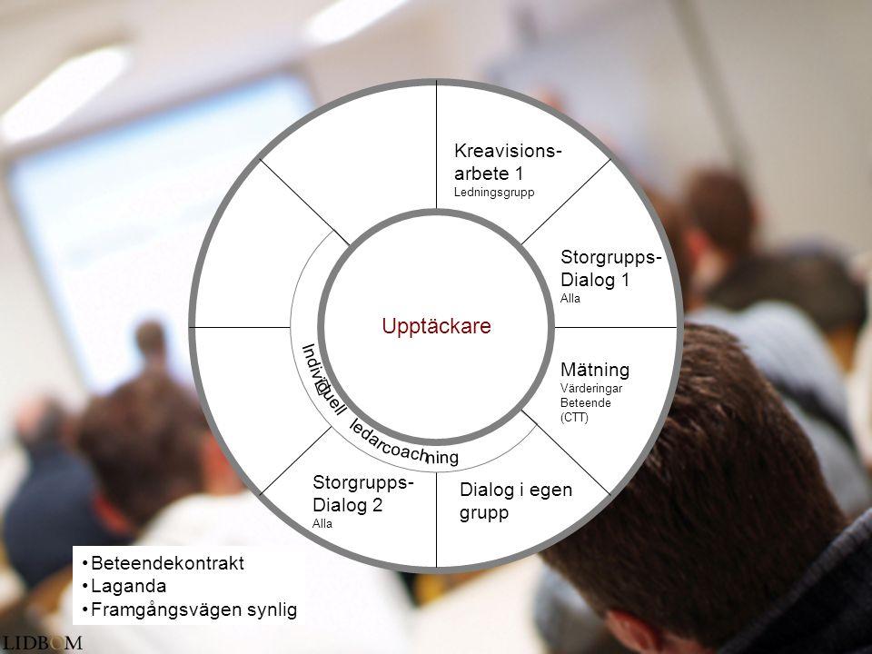 Upptäckare Kreavisions- arbete 1 Storgrupps- Dialog 1 Mätning