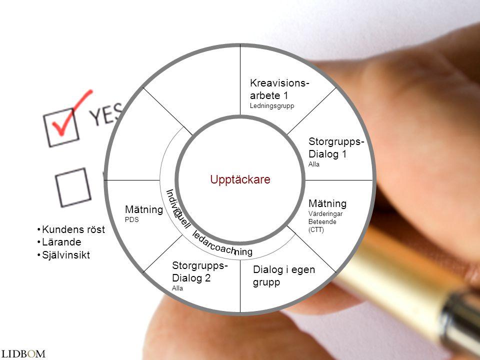 Upptäckare Kreavisions- arbete 1 Storgrupps- Dialog 1 Mätning Mätning