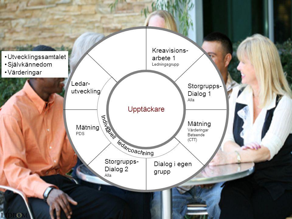 Upptäckare Kreavisions- arbete 1 Utvecklingssamtalet Självkännedom