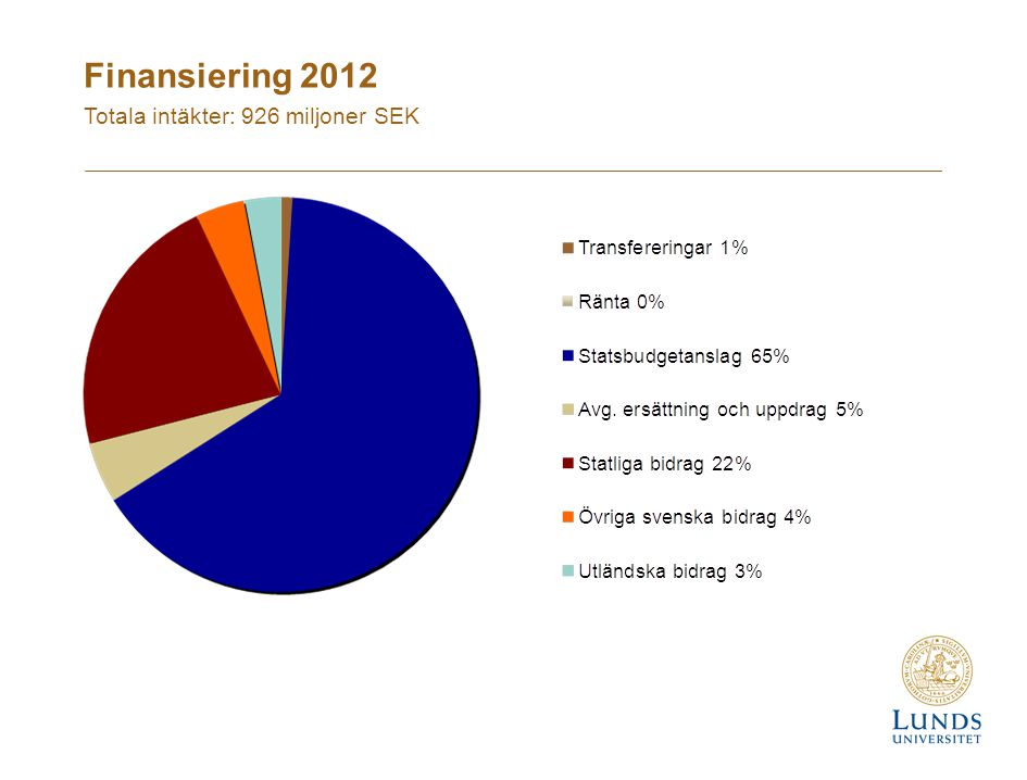 Finansiering 2012 Totala intäkter: 926 miljoner SEK 41