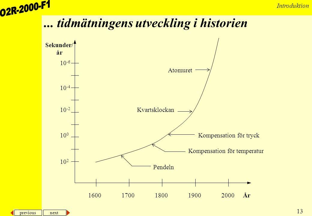 ... tidmätningens utveckling i historien