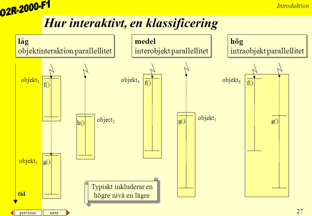 Hur interaktivt, en klassificering