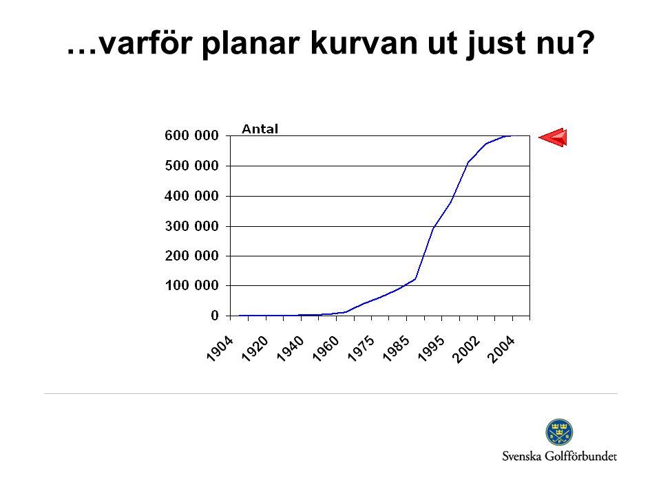 …varför planar kurvan ut just nu