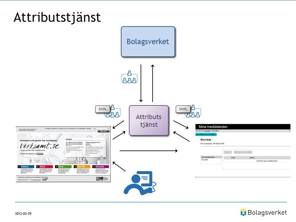 Attributstjänst Bolagsverket Attributs tjänst Verksamt.se