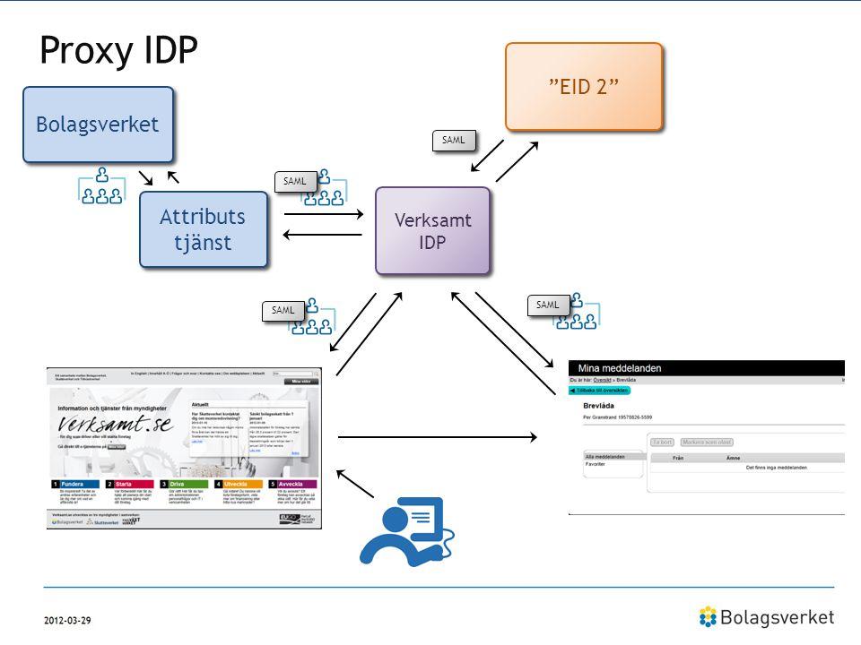 Proxy IDP EID 2 Bolagsverket Attributs tjänst Verksamt IDP