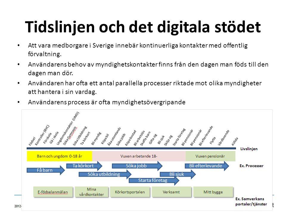 Tidslinjen och det digitala stödet