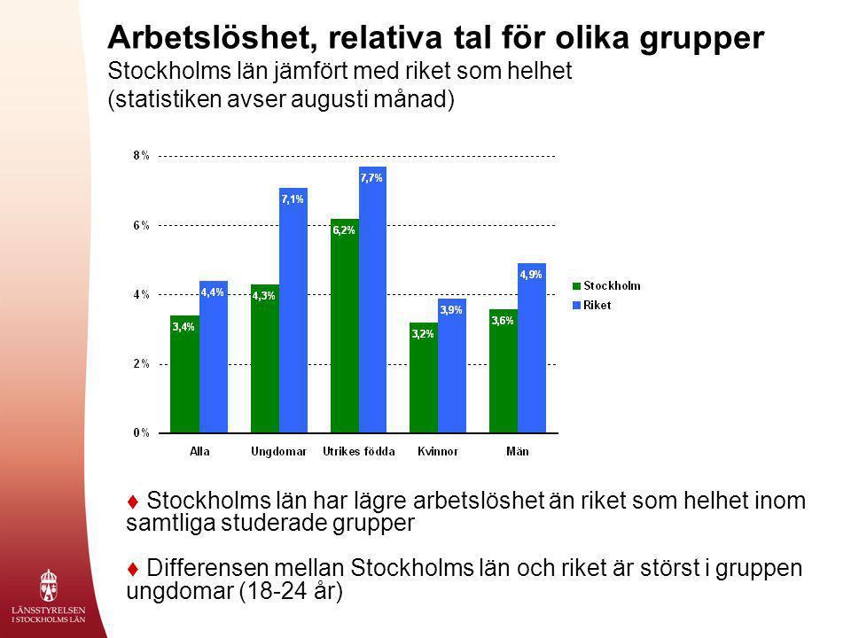 Arbetslöshet, relativa tal för olika grupper
