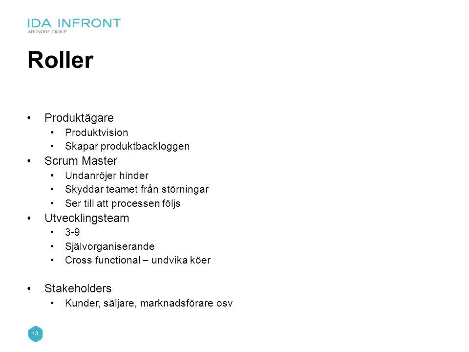Roller Produktägare Scrum Master Utvecklingsteam Stakeholders