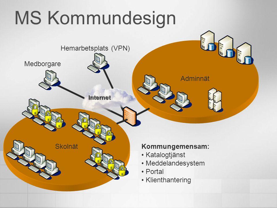 MS Kommundesign Hemarbetsplats (VPN) Adminnät Medborgare Skolnät