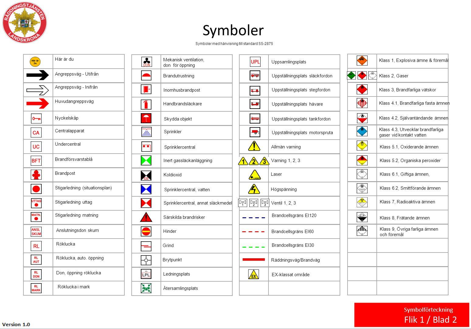 Symboler Flik 1 / Blad 2 Symbolförteckning Här är du