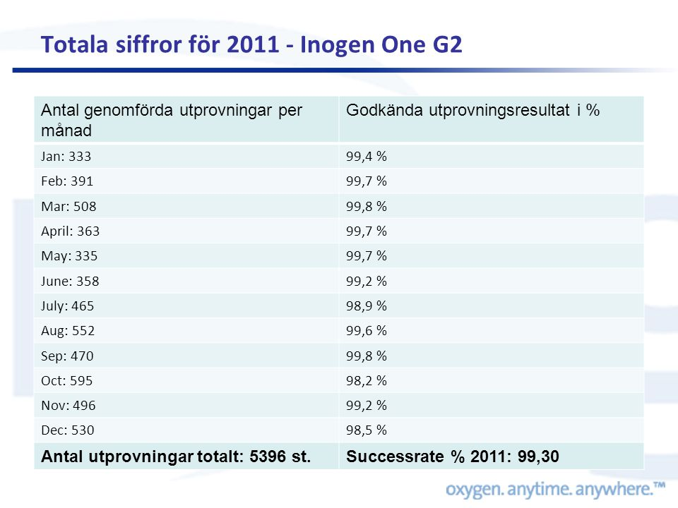 Totala siffror för 2011 - Inogen One G2