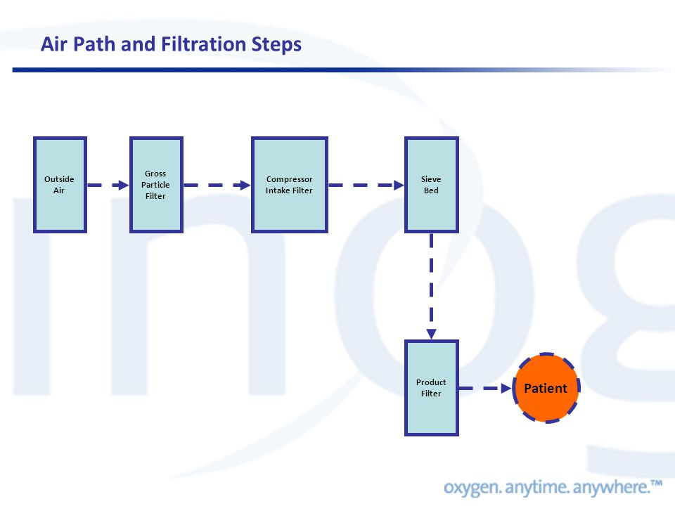 Air Path and Filtration Steps