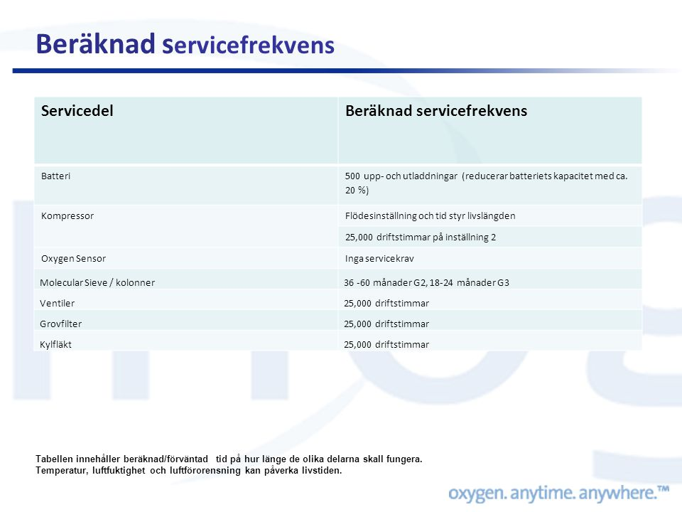 Beräknad servicefrekvens