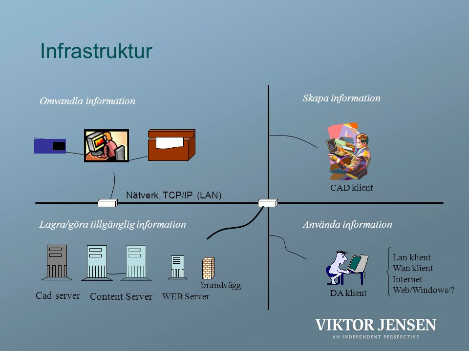 Infrastruktur Omvandla information Skapa information