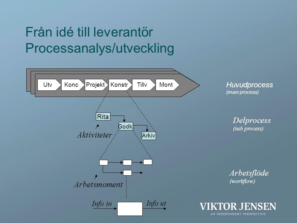 Från idé till leverantör Processanalys/utveckling
