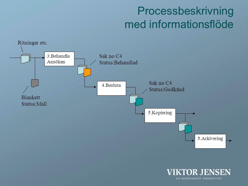Processbeskrivning med informationsflöde