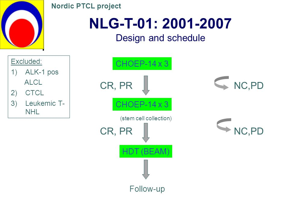 NLG-T-01: 2001-2007 Design and schedule CR, PR NC,PD CR, PR NC,PD