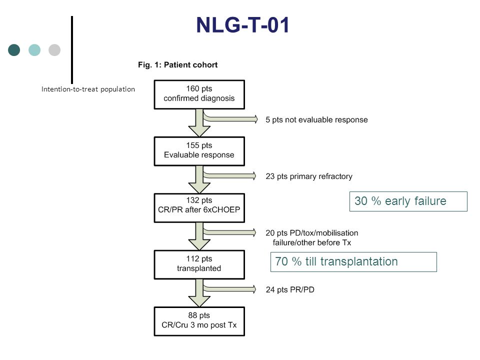 NLG-T-01 30 % early failure 70 % till transplantation