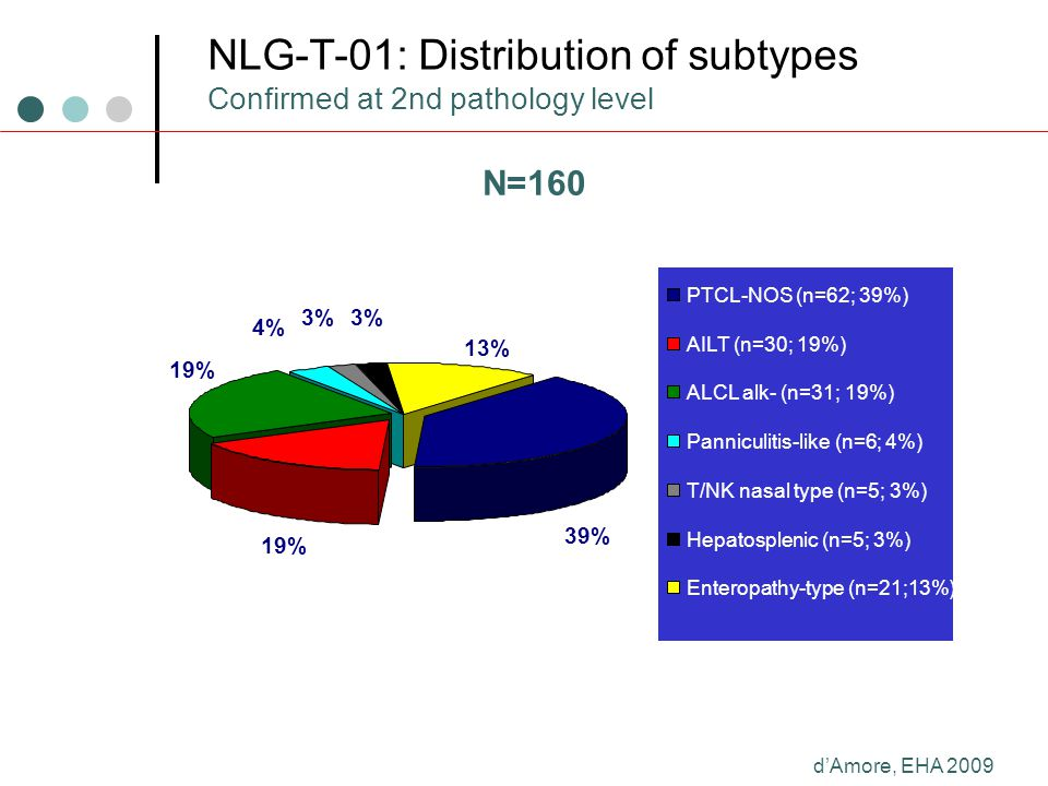 NLG-T-01: Distribution of subtypes Confirmed at 2nd pathology level