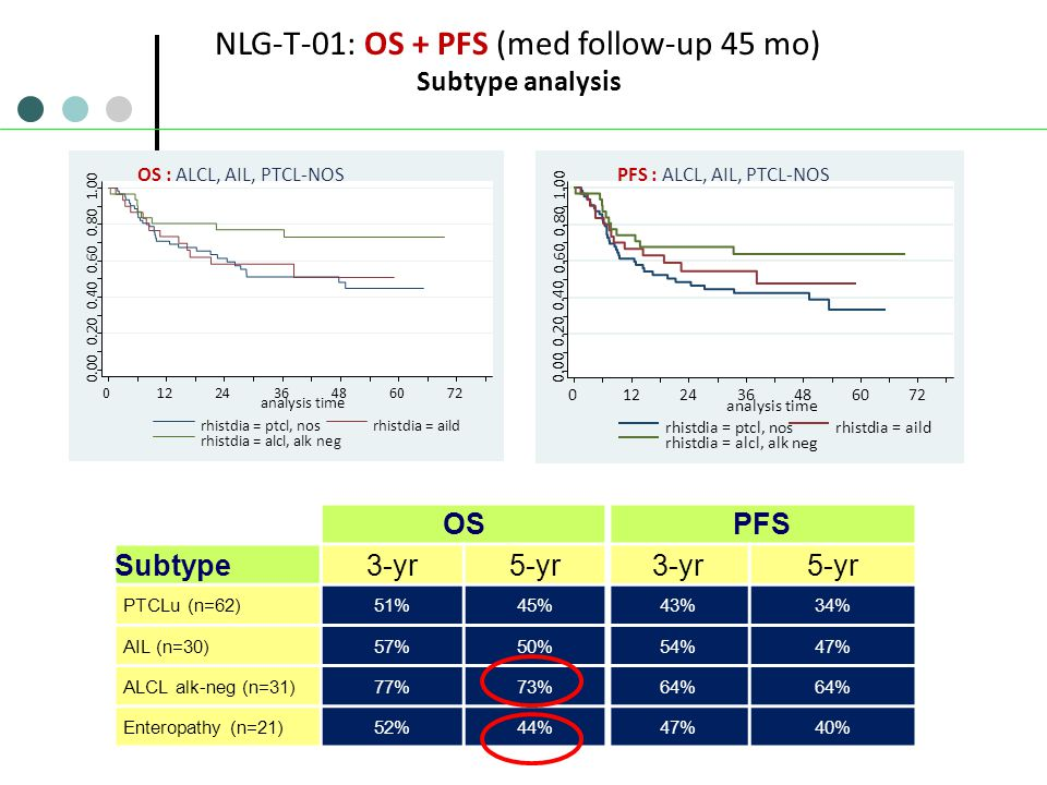 NLG-T-01: OS + PFS (med follow-up 45 mo)