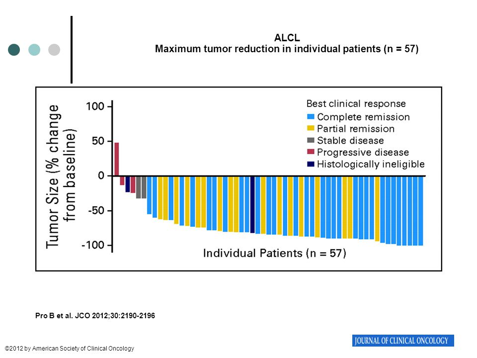 Maximum tumor reduction in individual patients (n = 57)