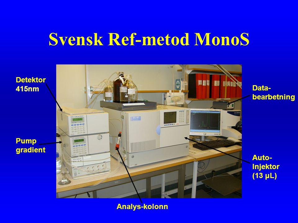 Svensk Ref-metod MonoS